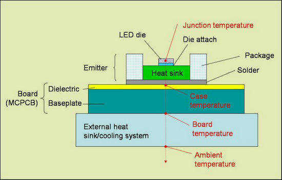 heat-sink-thermal-management-high-powered-LED