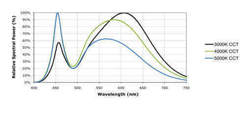 Cree White LED graph