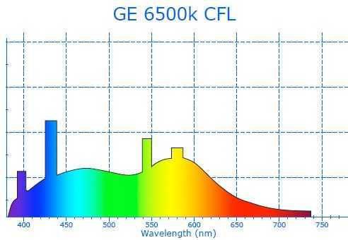 GE 6500k CFL grow light