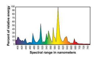 Metal Halide Spectrum