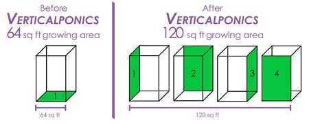 Vertical Hydroponics-V-Horizontal Hydroponics - Diagram