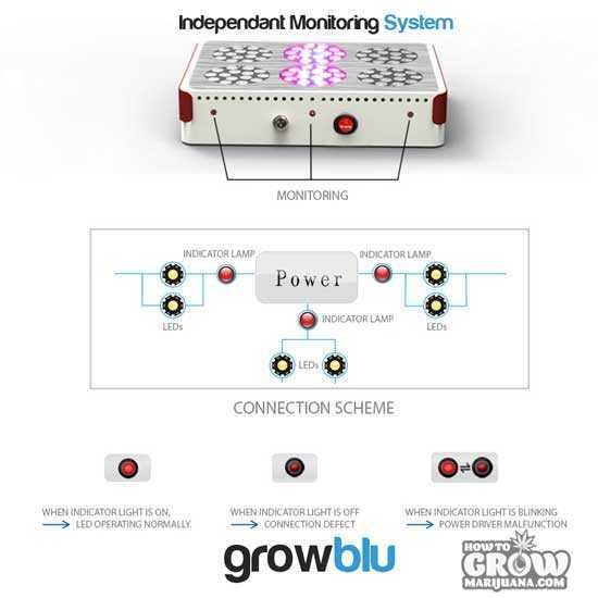 Growblu-Apollo-240X3W-Monitoring-System