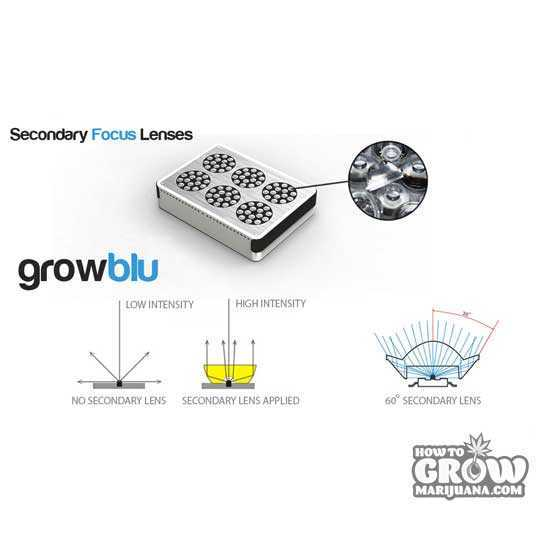 Growblu-Apollo-240X3W-Secondary-Focus-Lens