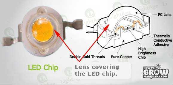 LED-light-lens-chip