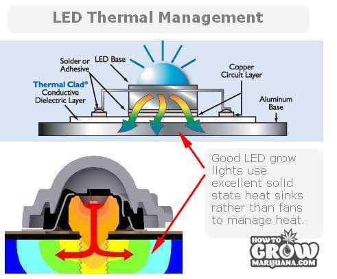 LED-thermal-management