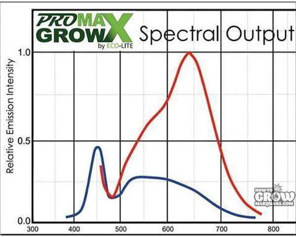 ProMaxGrow–MAX1200–250 Watts 3
