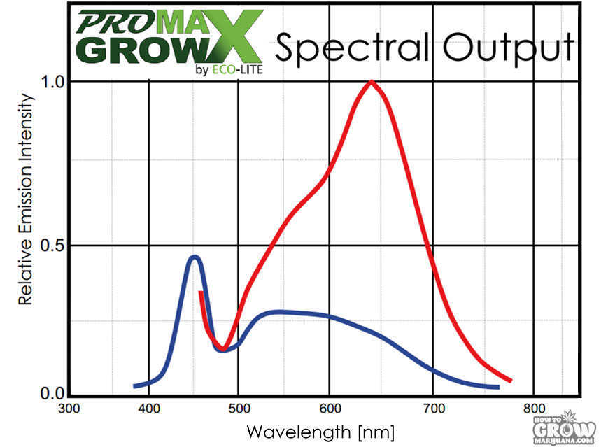 ProMaxGrow–MAX1200–250 Watts nanometres