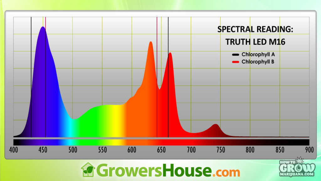 Truth Lighting Spectrum