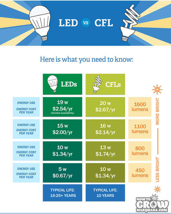 marijuana-grow-lights-LED-vs-cfl