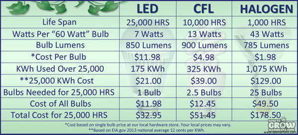 marijuana-grow-lights-hid-vs-cfl