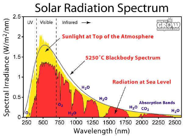 Spectrum-of-solar-radiation
